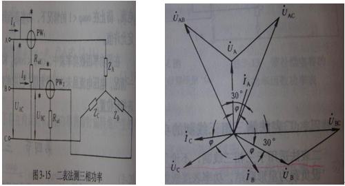 二表法测三相三线制电路功率的接线如下图左,三相对称负载的相量图