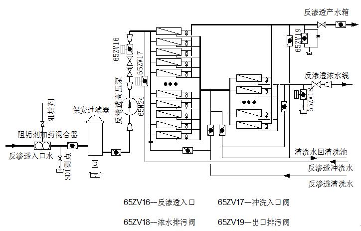 [问答题,简答题] 请绘制反渗透系统流程图?