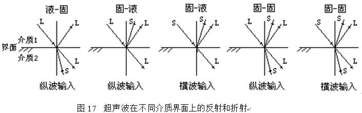 分馏作用 超显微非结构混入物 画出a型超声波探伤仪发射电路图.