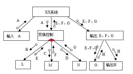 """选用""""事务分析"""",由下面的数据流程图导出控制结构图."""