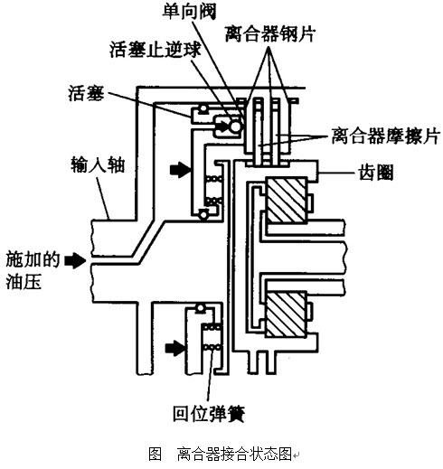 见下一湿式多片式离合器的结构简图,简述其工作原理,并说明活塞止逆球